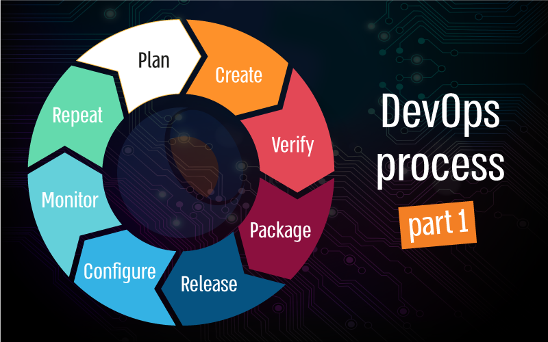 DevOps, Agile, Waterfall, process, software, Typemock, unit test